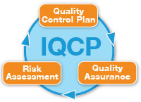 Individualized Quality Control Plan